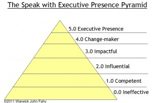 speak-with-exec-presence-pryamid4